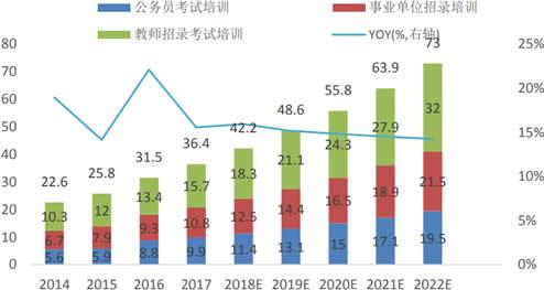 2014-2022年中国人才招录培训行业收入规模(十亿)及预测
