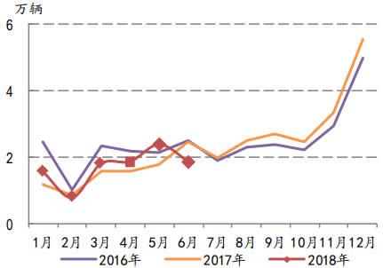 2016-2018年6月中国客车销售量及增长率