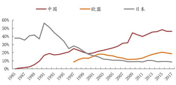 1985-2018年6月中日欧在美对外贸易逆差中的所占比率