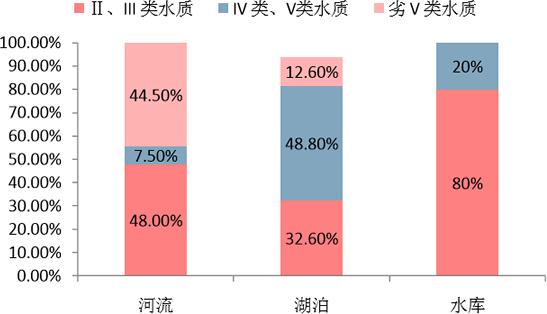 2015年北京市河流、湖泊和水库水质情况