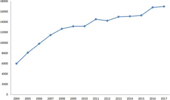 2004-2017年中国线下零售店铺渗透率(人/个)