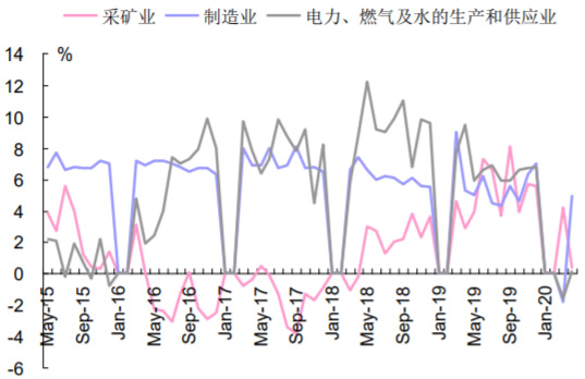 2015-2020年6月中国工业增加值当月同比(分类别)