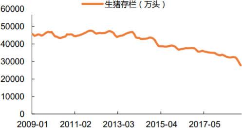 2009-2019年2月中国生猪存栏量数据