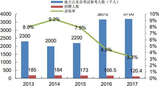 2013-2017年地方公务员考试参考人员及招聘人数