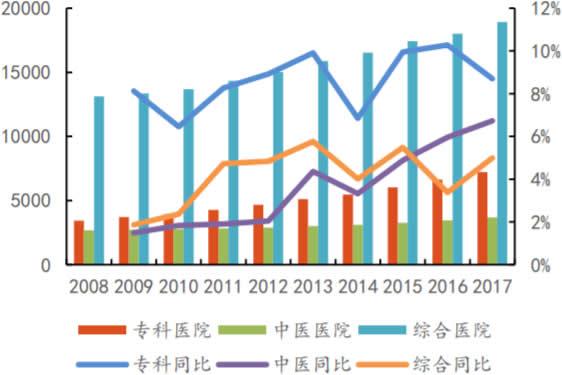 2008-2018年我国各类医院数量及增长情况