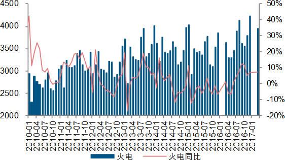 2010-2017年4月中国火电产量及同比(亿千瓦时)