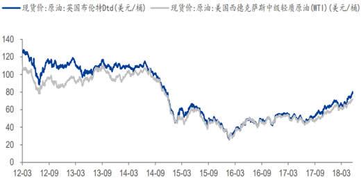 2012-2018年5月国际油价走势