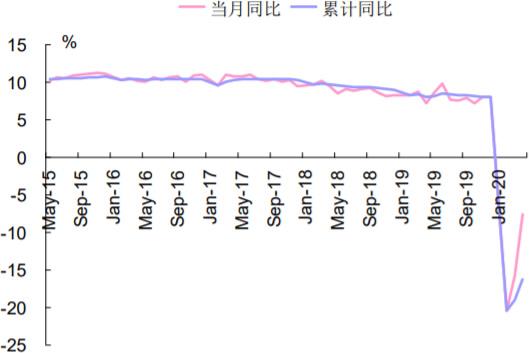 2015-2020年6月中国消费当月及累计同比