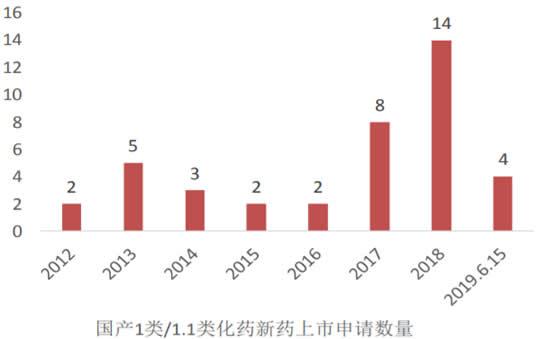 2013-2019年6月国内化学创新药上市申报数量
