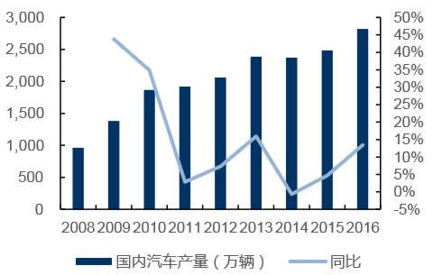 国内汽车产量稳定增长