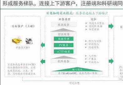 百奥知完成4000万元人民币A轮融资,完善信息化产品线,开拓大数据业务