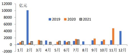 2019-2021年7月我国PPP落地项目中基础设施相关项目投资额