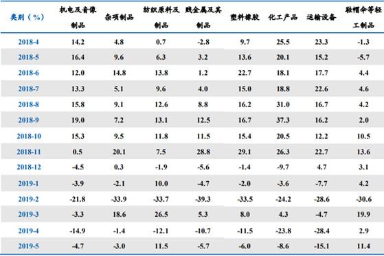 2018年-2019年5月我国对美国主要出口商品类别增速
