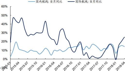 2015-2018年4月中国民航客运量增长情况