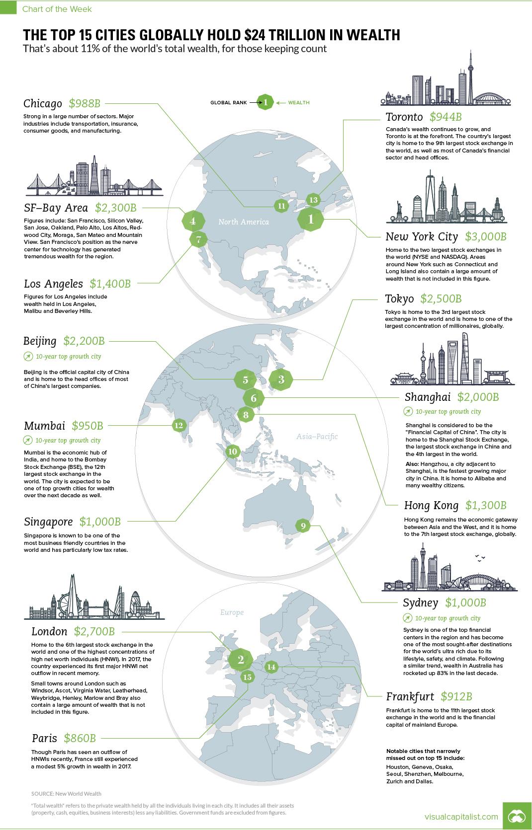 全球最富有城市排行榜:中国三个城市跻身前十