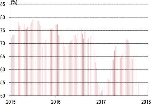 2014-2018年1月华中P.O42.5水泥库存走势