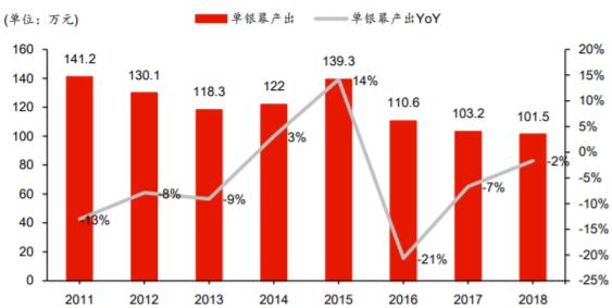 2011-2018年单银幕产出变化趋势图
