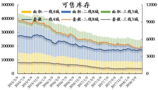 2015-2018年5月中国房屋可售库存数据