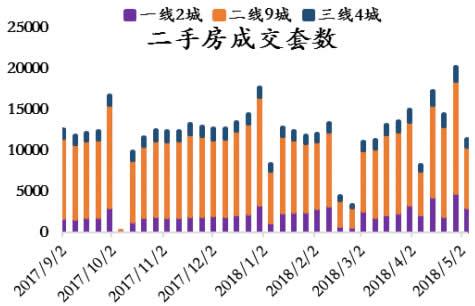 2017-2018年5月中国二手房成交套数(分城市)