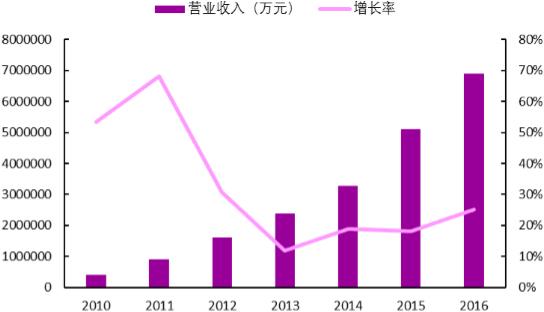 2010-2016年中国环保行业收入规模及其增长率
