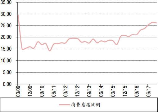 2009-2017年10月中国居民消费意愿比例数据