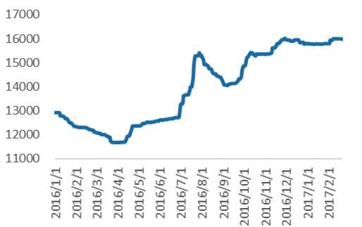 国内棉花价格(CCIndex328,元/吨)