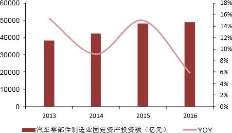 2013-2015年我国汽车零部件固定投资额