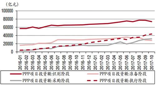 2016-2017年10月中国PPP各阶段投资额变化情况