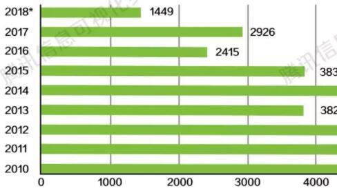 消失的1500万份流感疫苗