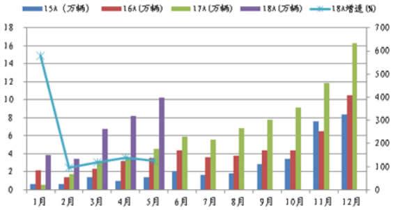 2015-2018年5月中国纯电动汽车月度销量及增速