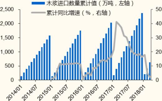 2014-2018年3月中国木浆进口数量