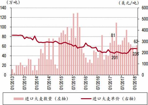 2013-2018年3月中国进口大麦数量与单价