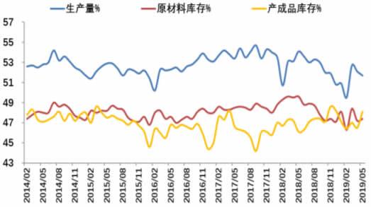 2011-2019年5月中国生产指数数据