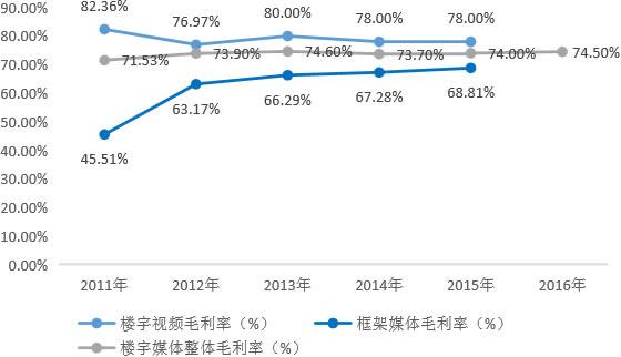2011-2016年我国楼宇媒体毛利率变化趋势