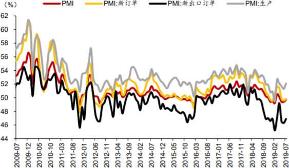 2009-2019年7月中国制造业PMI数据