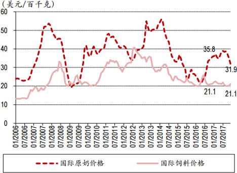 2006-2018年2月中国IFCN原奶价格与饲料价格