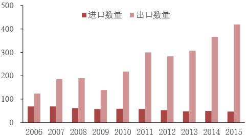 近10年铝材出口数量远高于进口数量(单位:万吨)