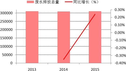 2013-2015年河北省废水排放总量变化(万吨)