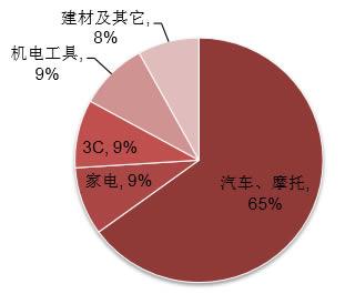 2016年我国压铸机下游应用分布:汽车占比 65%