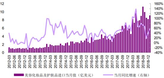 2012-2019年1月我国美容化妆品及护肤品当月进口金额及同比增速