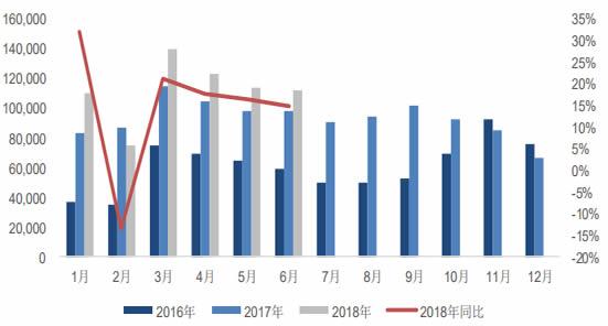 2016-2018年重卡月度销量及同比变动情况