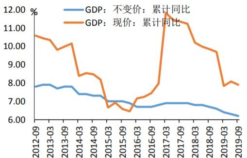 2012-2019年9月GDP现价与不变价累计同比走势图