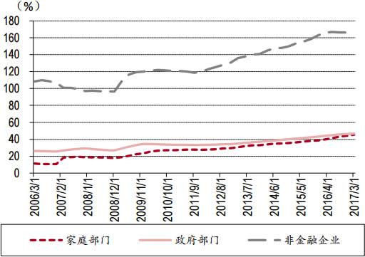 2006-2017年3月中国各部门杠杆率数据