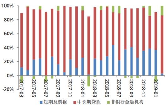 2017-2019年2月中国2月中长期贷款及同比增长情况