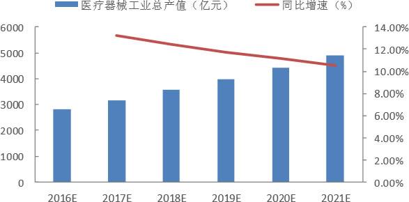 2016-2021年中国医疗器械工业总产值预测