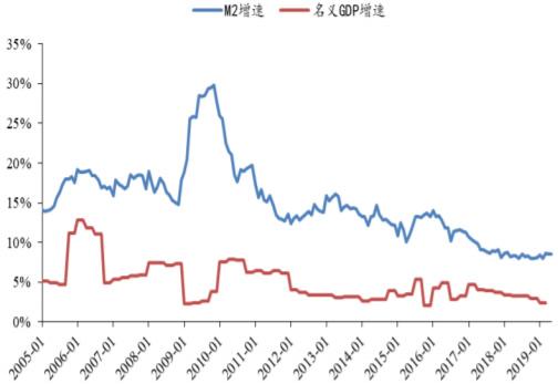 2005-2019年5月中国名义GDP 增速与 M2 增速