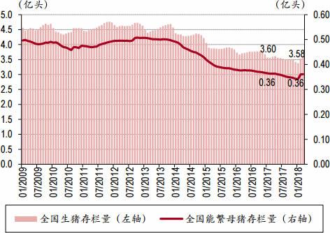 2006-2018年3月中国生猪与能繁母猪存栏量