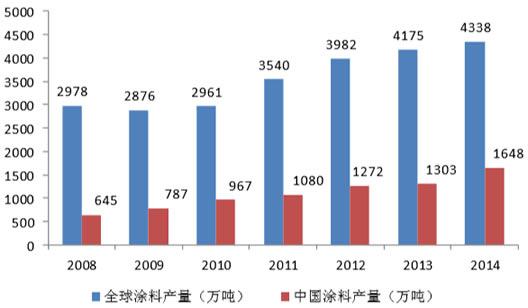 2008-2014年全球及中国涂料产量情况(万吨)