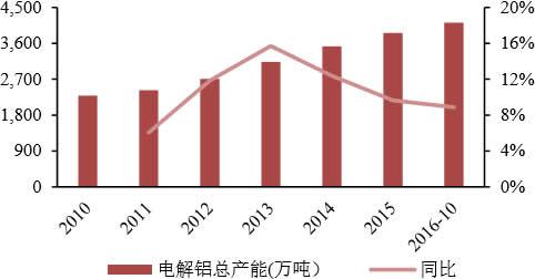 电解铝行业产能增速放缓