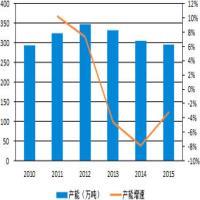 2017年中国味精市场现状调研与分析